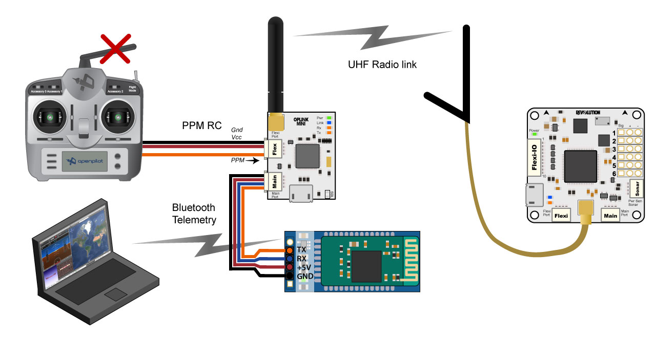 Bluetooth Setup For Telemetry Librepilot Openpilot Wiki 014 Quadcopter Wiring Configuration Connecting To Oplink Ground Module