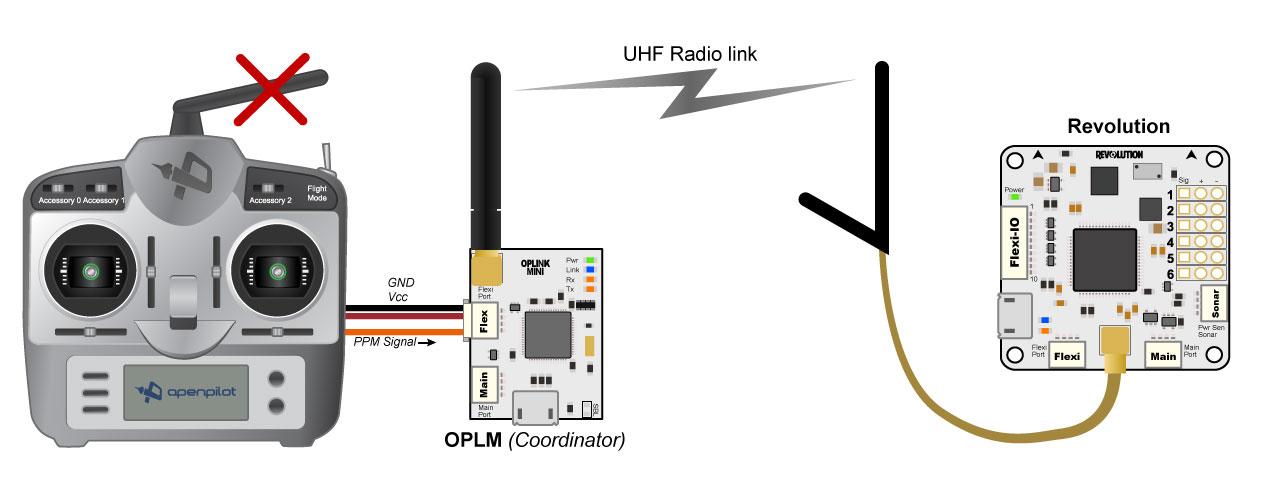 oplm vehicle control link librepilot openpilot wiki 0 1 4 rh opwiki readthedocs io CC3D Flight Controller Wiring Diagram CC3D Wiring-Diagram Red Yellow Orange White Brown